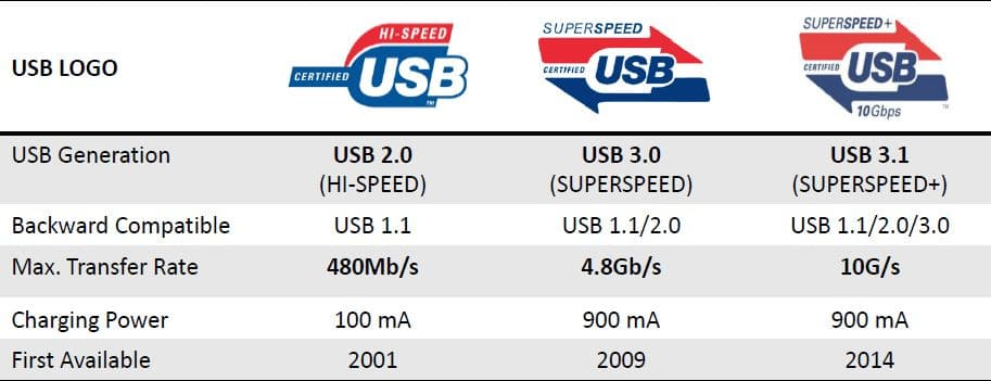 How Much Data Transfer Speed USB 3.2 will offer?